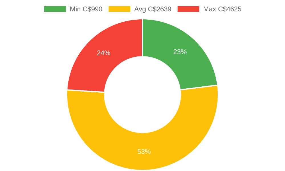 Distribution of general contractors costs in Quadra Island, BC among homeowners