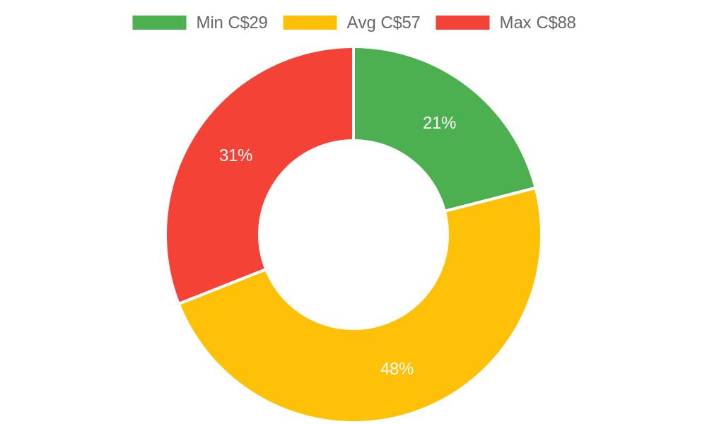 Distribution of nail salons costs in Nanaimo, BC among homeowners