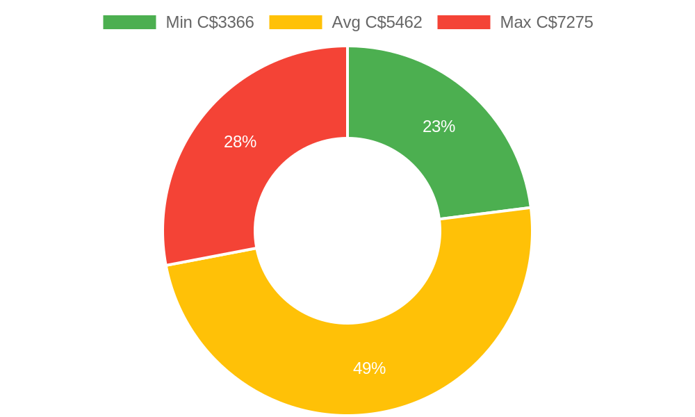 Distribution of painters costs in Comox, BC among homeowners