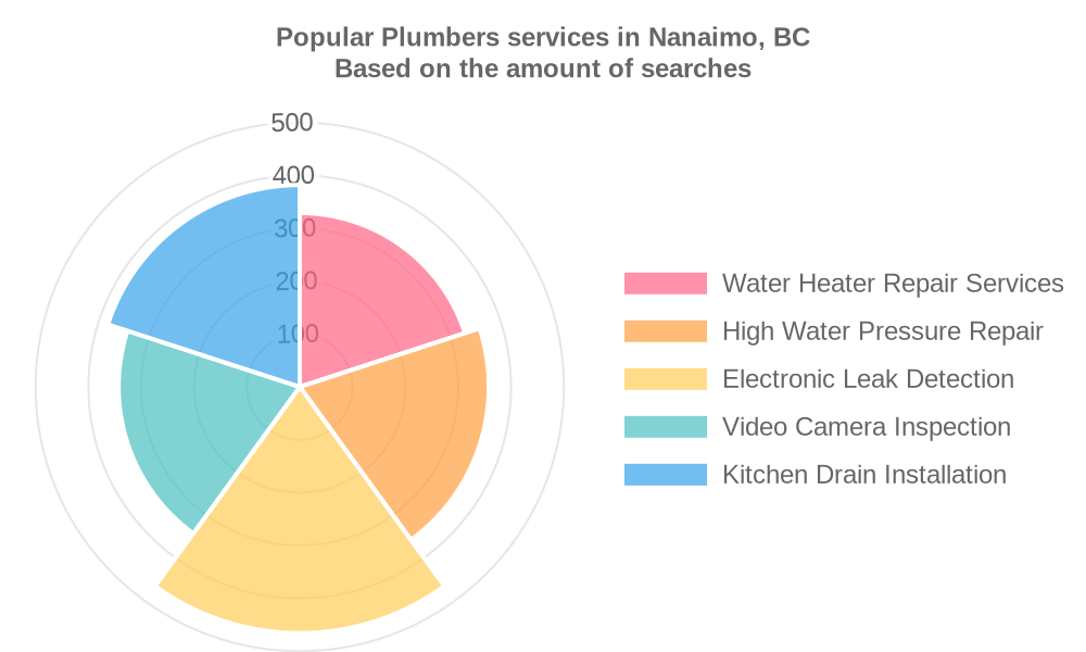 Popular services provided by plumbers in Nanaimo, BC