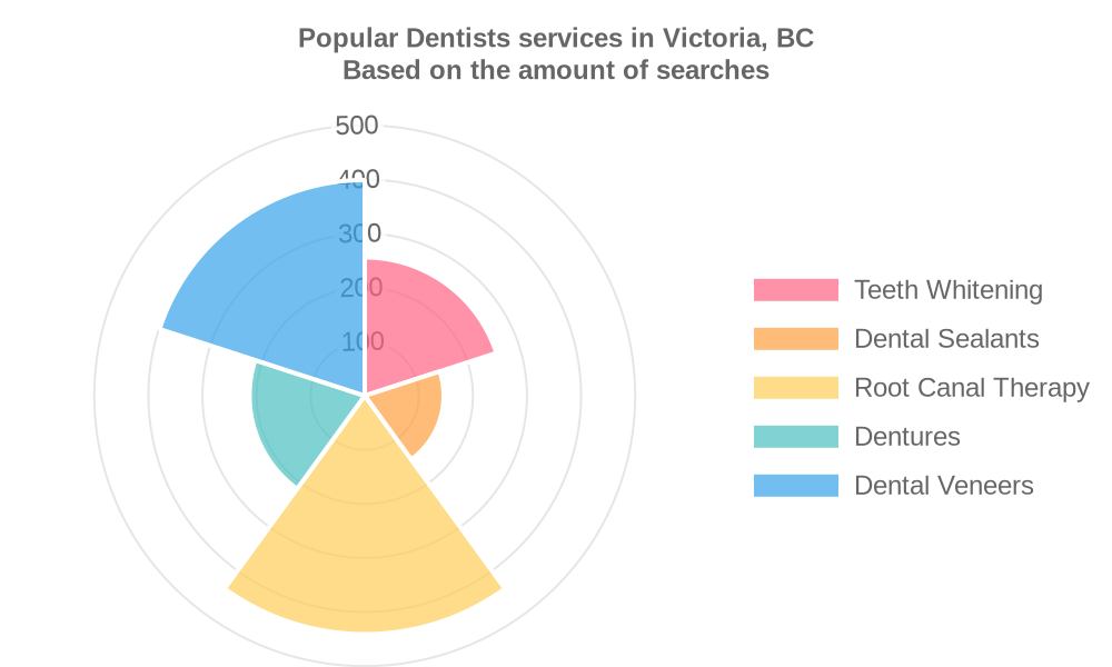 Popular services provided by dentists in Victoria, BC