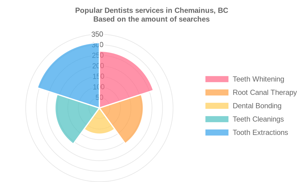 Popular services provided by dentists in Chemainus, BC