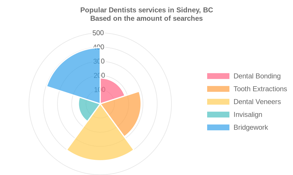 Popular services provided by dentists in Sidney, BC