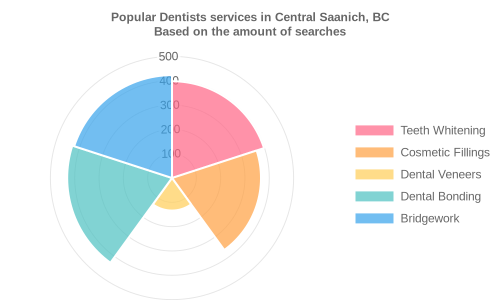 Popular services provided by dentists in Central Saanich, BC