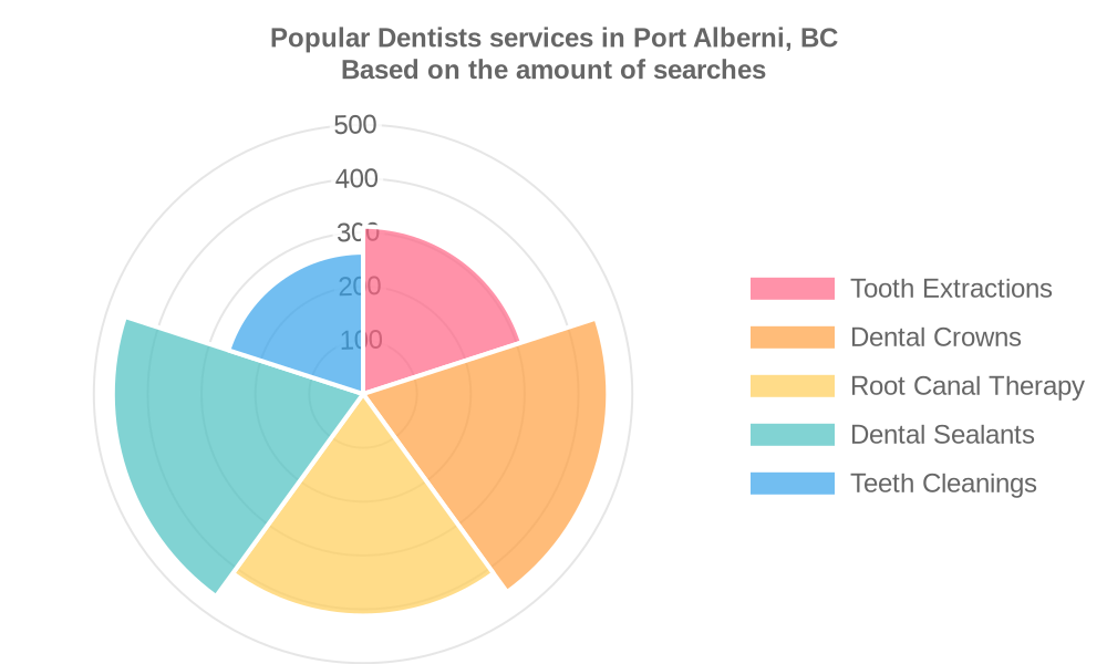 Popular services provided by dentists in Port Alberni, BC