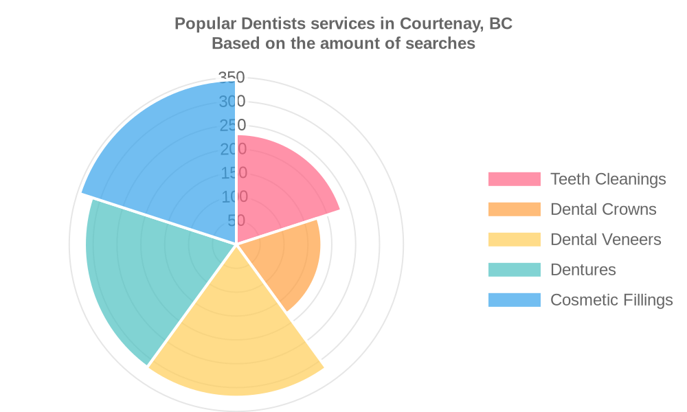 Popular services provided by dentists in Courtenay, BC