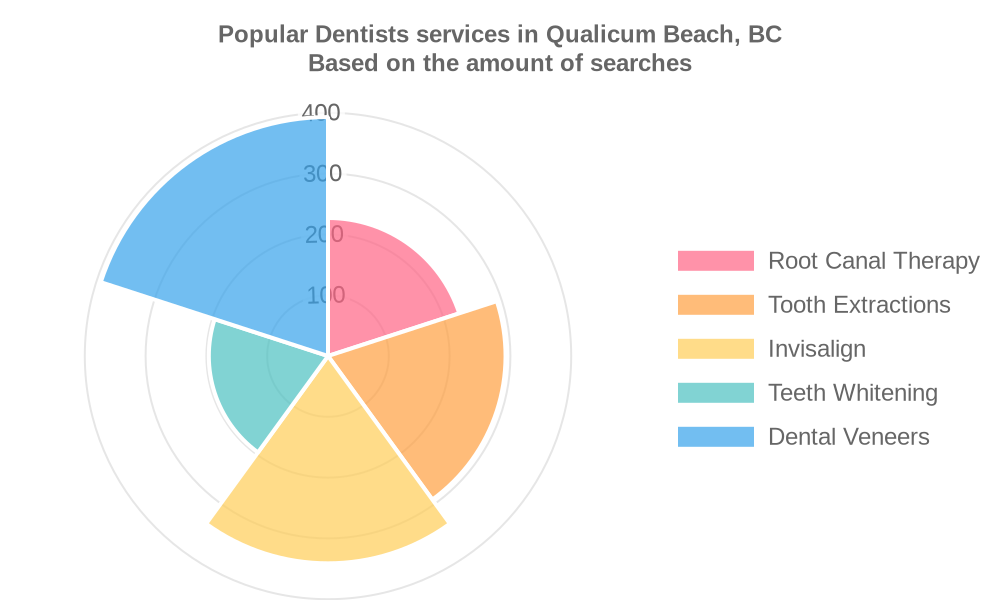 Popular services provided by dentists in Qualicum Beach, BC