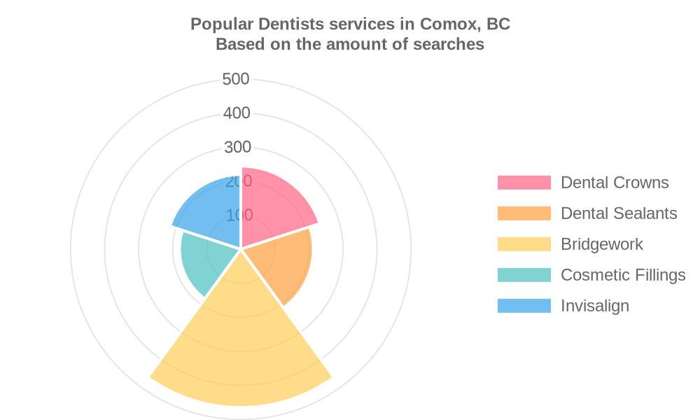 Popular services provided by dentists in Comox, BC
