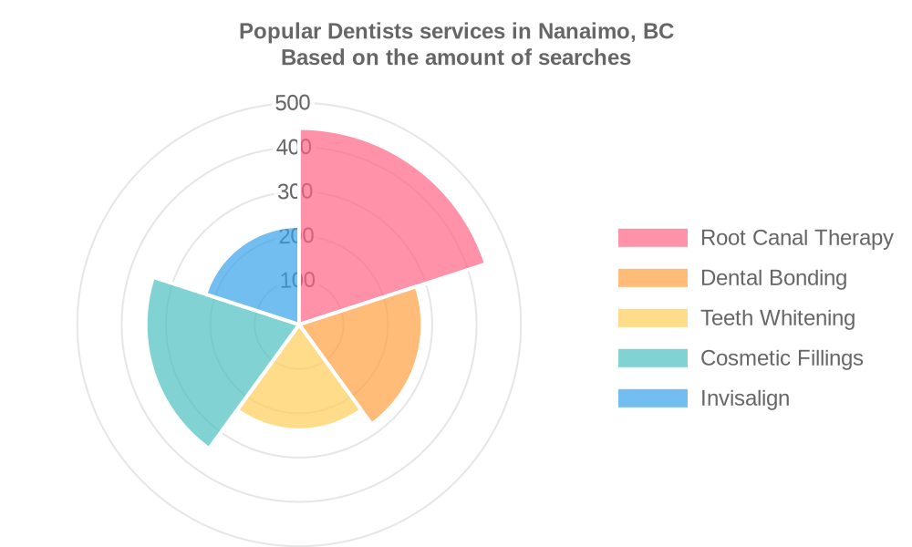 Popular services provided by dentists in Nanaimo, BC