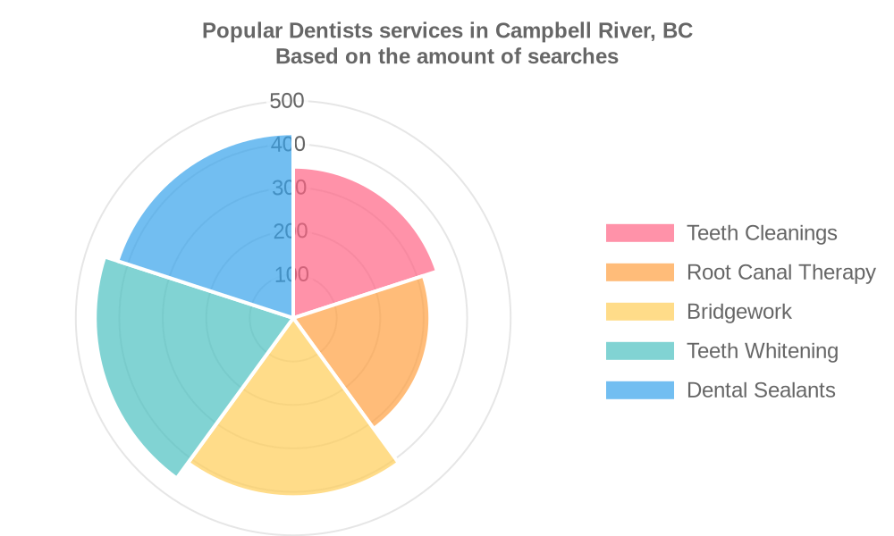 Popular services provided by dentists in Campbell River, BC