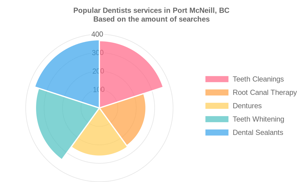 Popular services provided by dentists in Port McNeill, BC