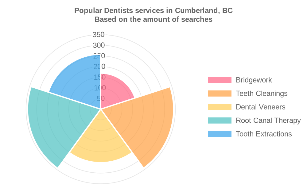 Popular services provided by dentists in Cumberland, BC