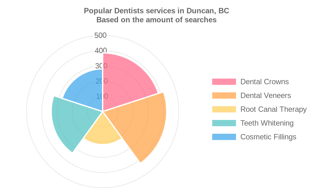 Popular services provided by dentists in Duncan, BC