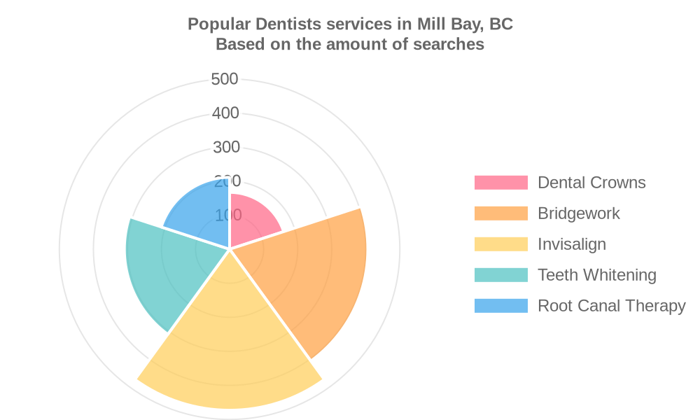 Popular services provided by dentists in Mill Bay, BC