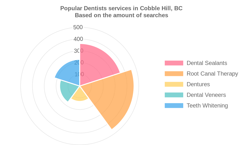 Popular services provided by dentists in Cobble Hill, BC