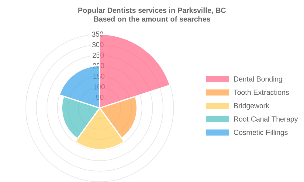 Popular services provided by dentists in Parksville, BC