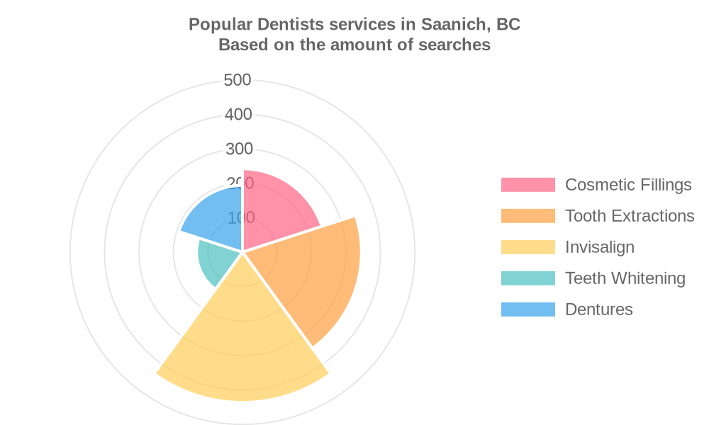 Popular services provided by dentists in Saanich, BC