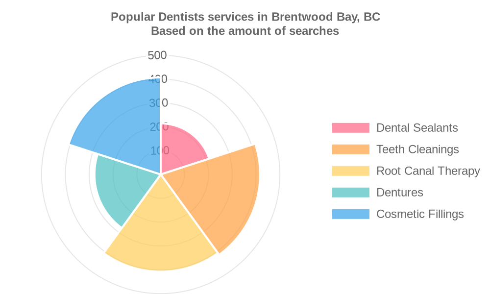 Popular services provided by dentists in Brentwood Bay, BC