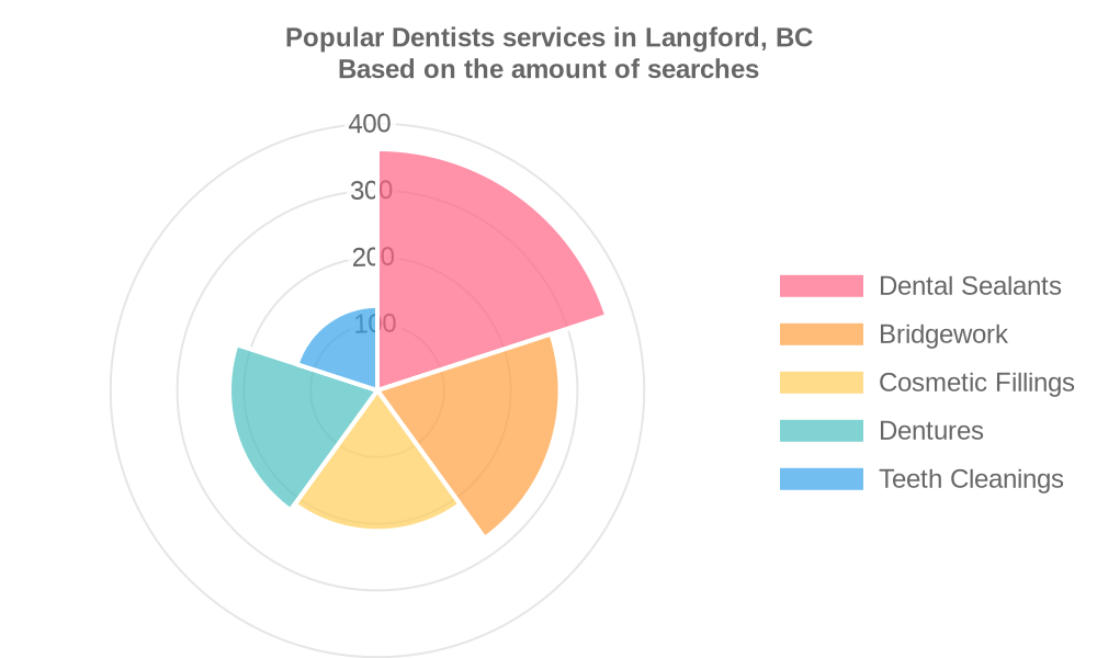 Popular services provided by dentists in Langford, BC