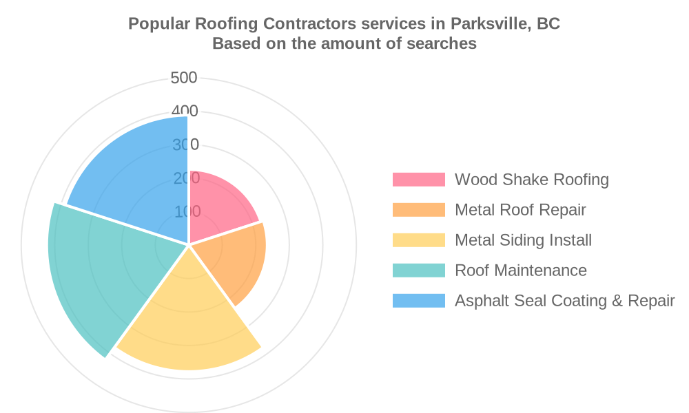 Popular services provided by roofing contractors in Parksville, BC