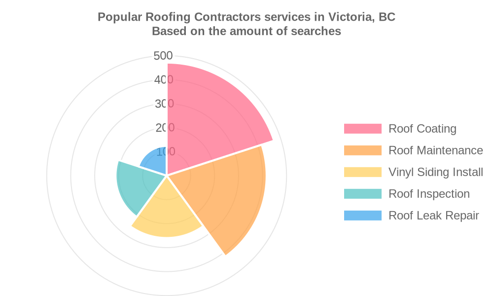 Popular services provided by roofing contractors in Victoria, BC