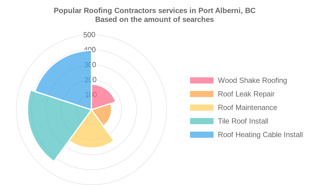 Popular services provided by roofing contractors in Port Alberni, BC
