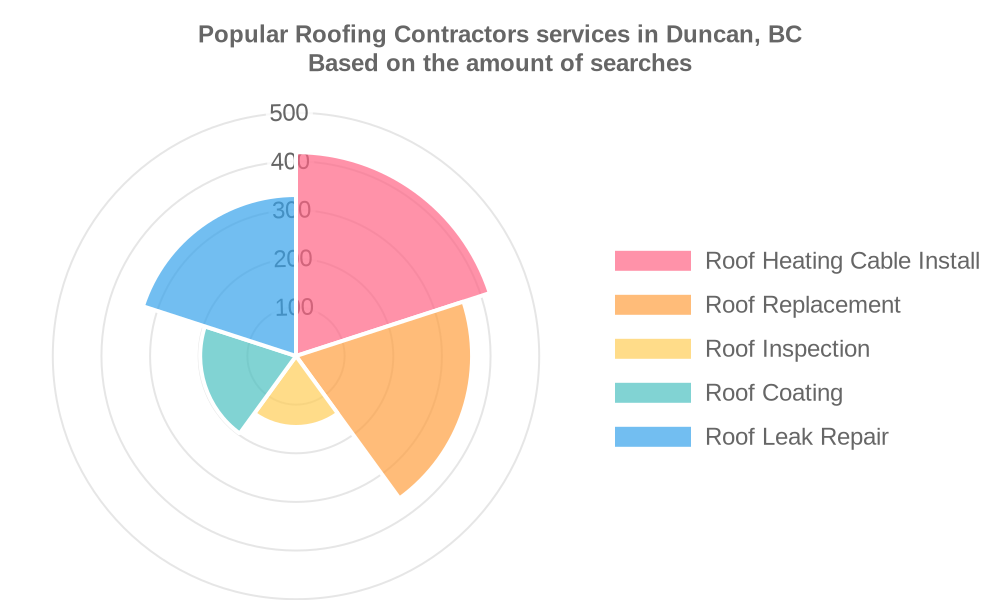 Popular services provided by roofing contractors in Duncan, BC