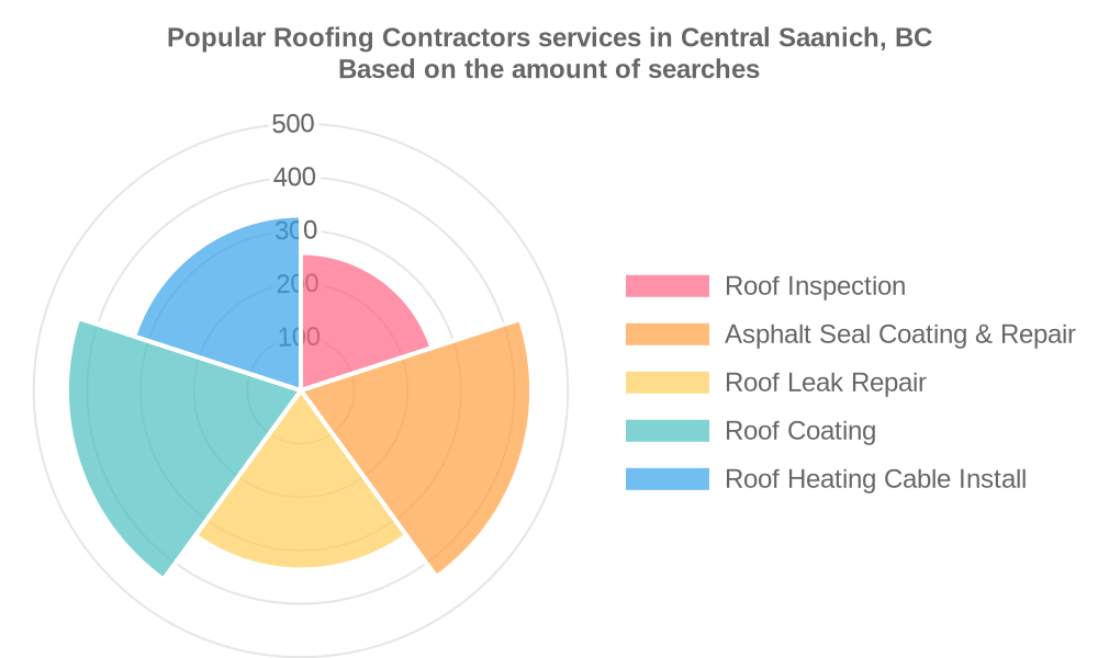 Popular services provided by roofing contractors in Central Saanich, BC