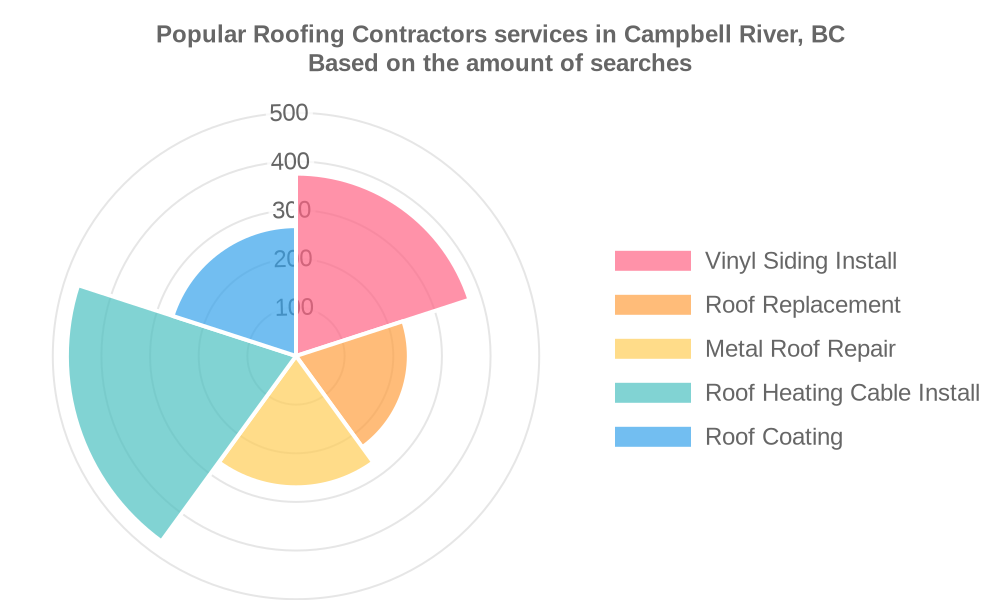 Popular services provided by roofing contractors in Campbell River, BC