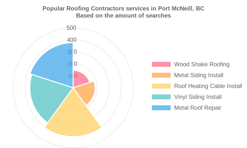 Popular services provided by roofing contractors in Port McNeill, BC