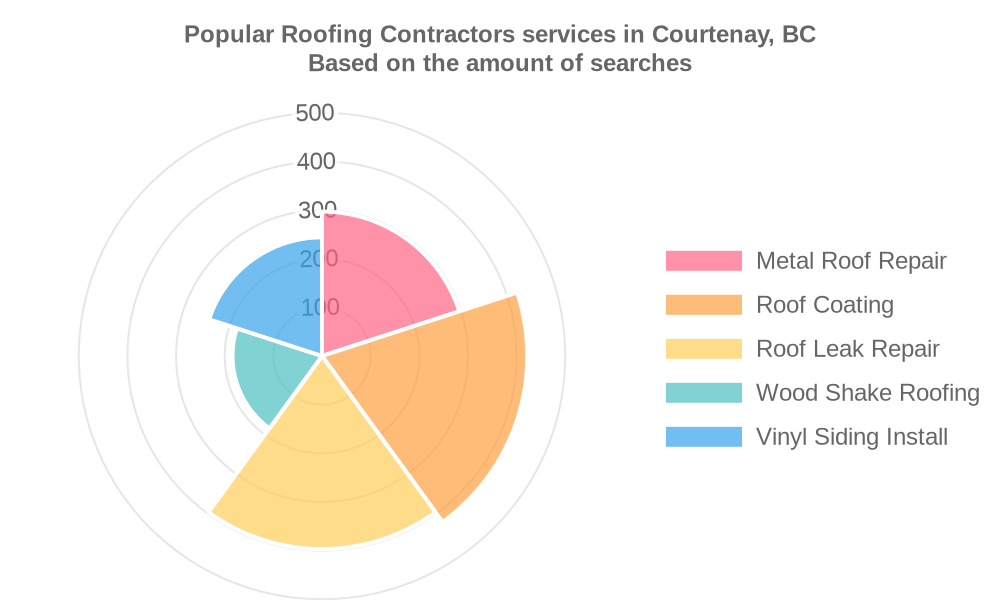 Popular services provided by roofing contractors in Courtenay, BC