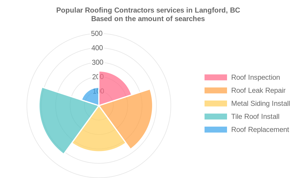 Popular services provided by roofing contractors in Langford, BC