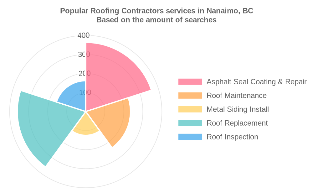 Popular services provided by roofing contractors in Nanaimo, BC