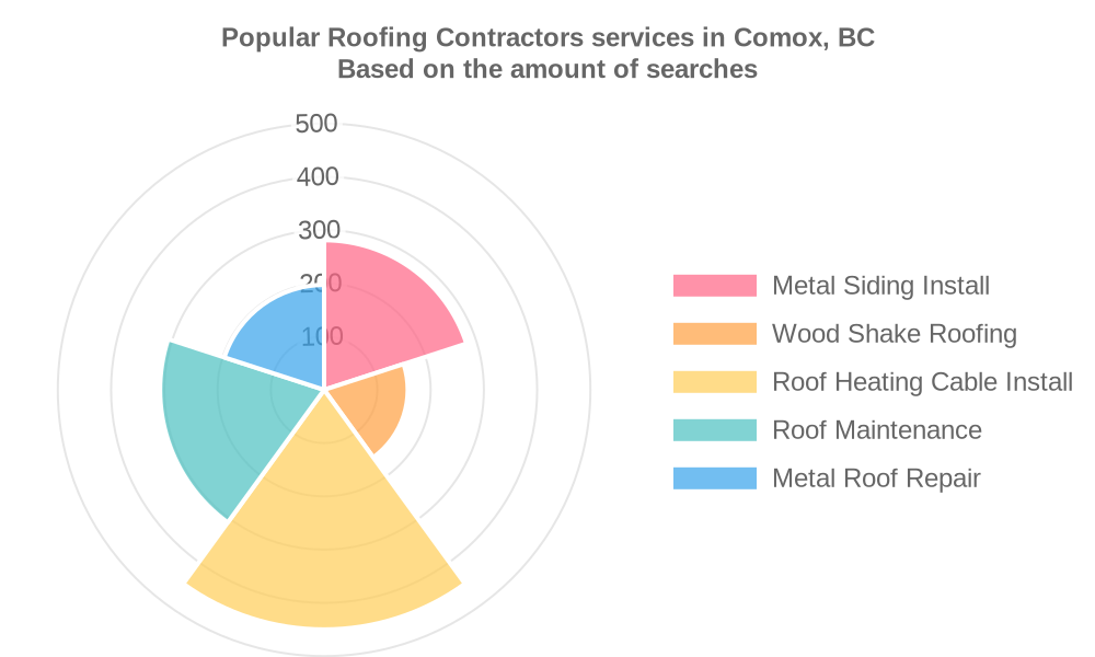 Popular services provided by roofing contractors in Comox, BC