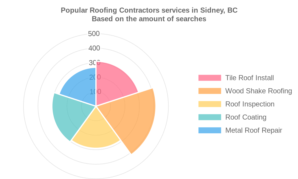 Popular services provided by roofing contractors in Sidney, BC
