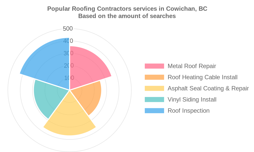 Popular services provided by roofing contractors in Cowichan, BC