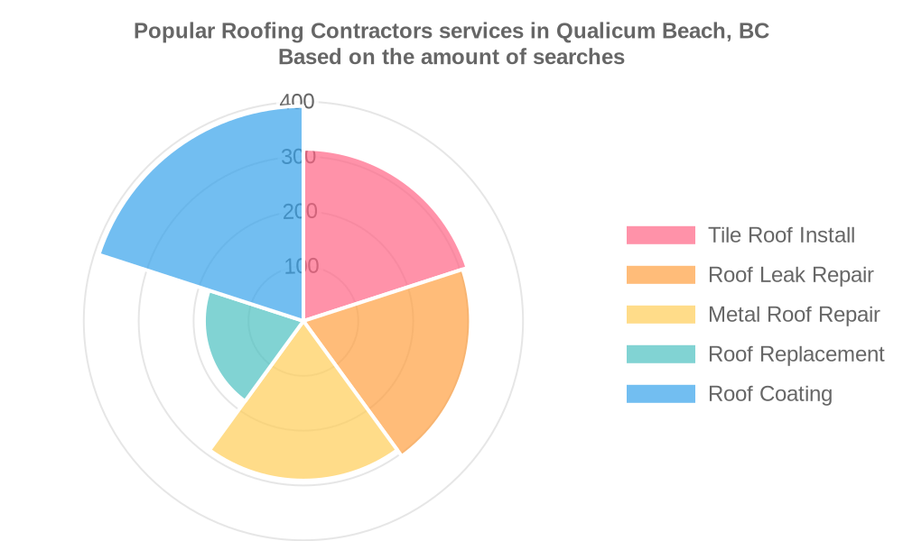 Popular services provided by roofing contractors in Qualicum Beach, BC