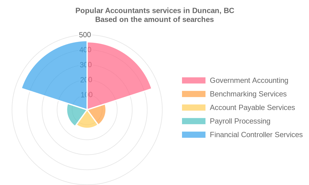 Popular services provided by accountants in Duncan, BC