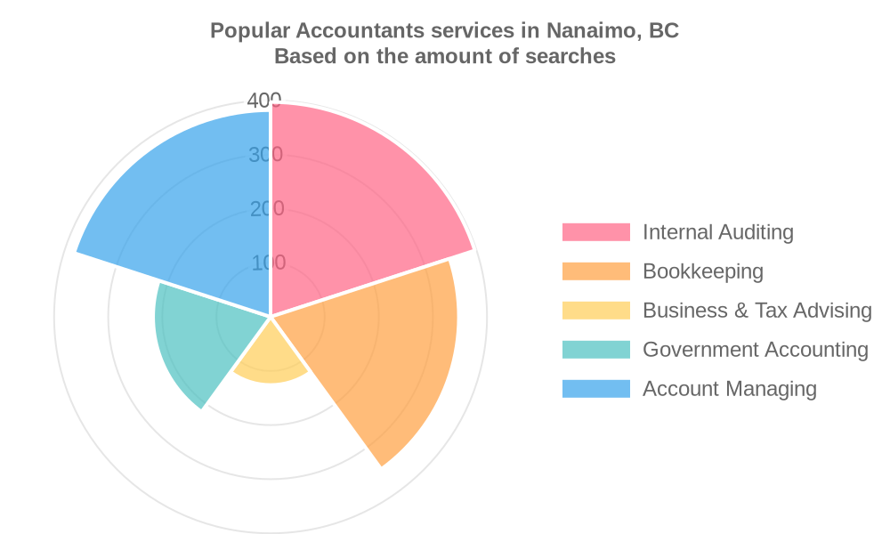 Popular services provided by accountants in Nanaimo, BC