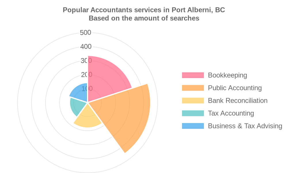 Popular services provided by accountants in Port Alberni, BC