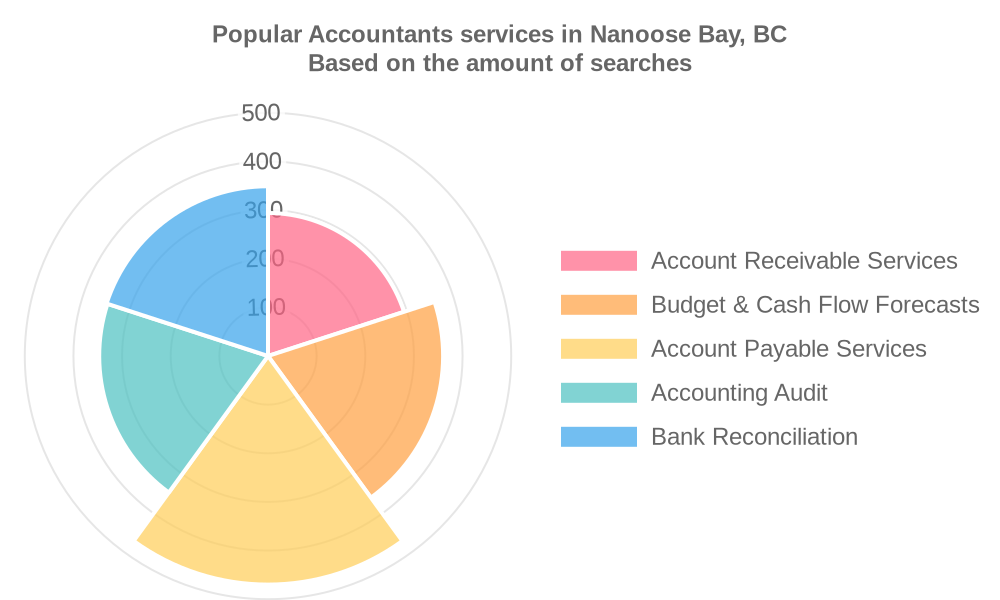 Popular services provided by accountants in Nanoose Bay, BC