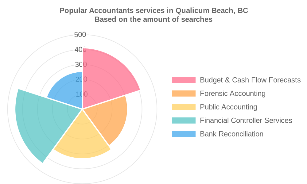 Popular services provided by accountants in Qualicum Beach, BC