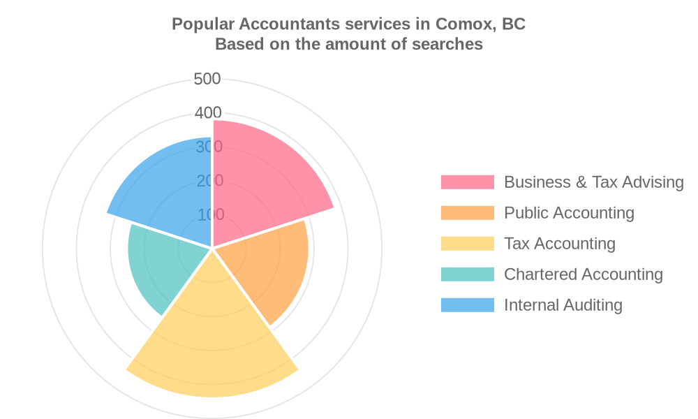 Popular services provided by accountants in Comox, BC