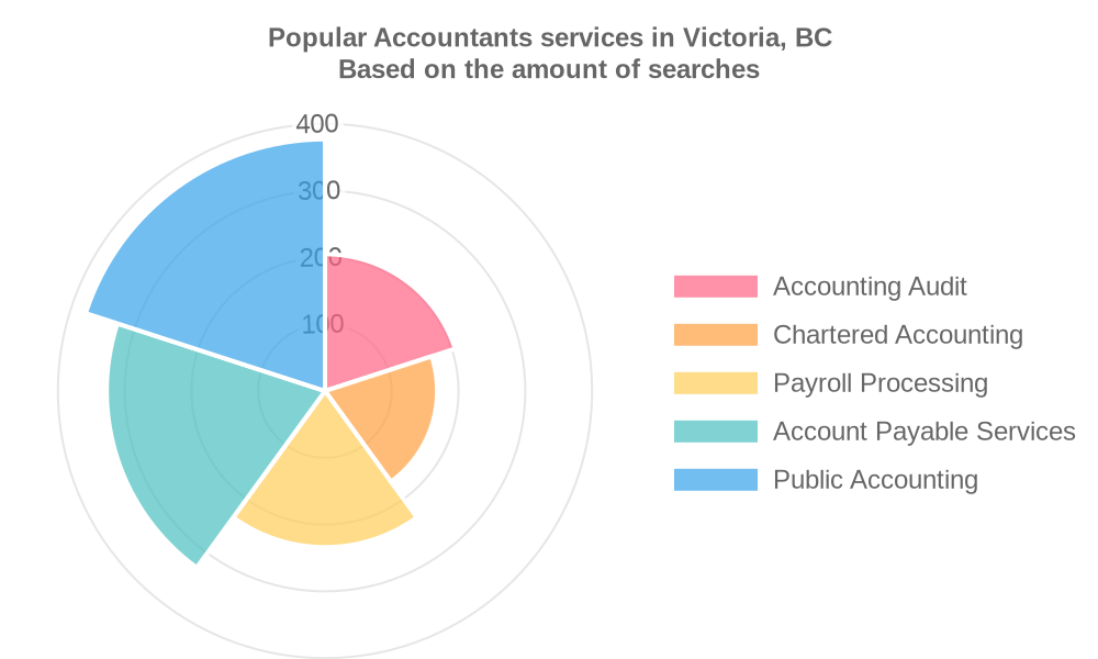 Popular services provided by accountants in Victoria, BC