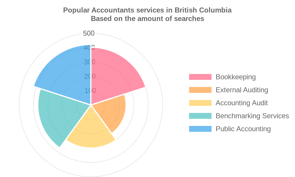 Popular services provided by accountants in British Columbia