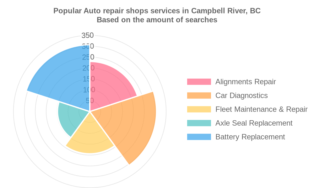 Popular services provided by auto repair shops in Campbell River, BC