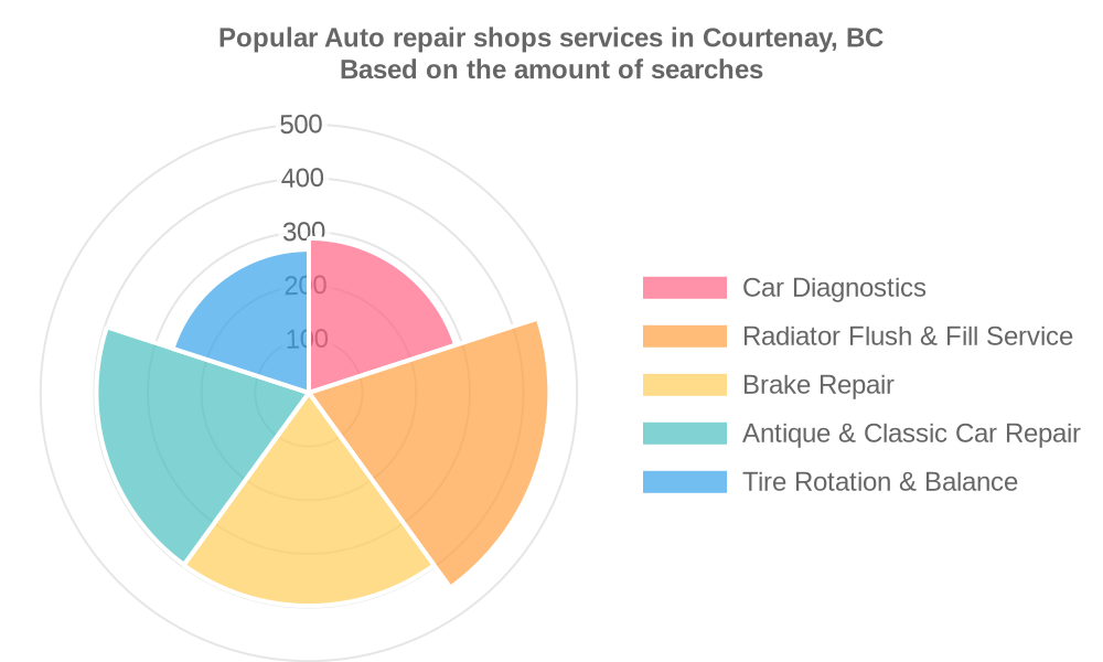 Popular services provided by auto repair shops in Courtenay, BC
