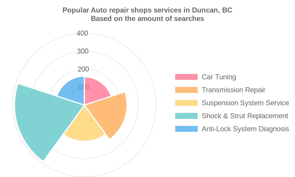 Popular services provided by auto repair shops in Duncan, BC