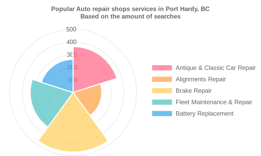 Popular services provided by auto repair shops in Port Hardy, BC