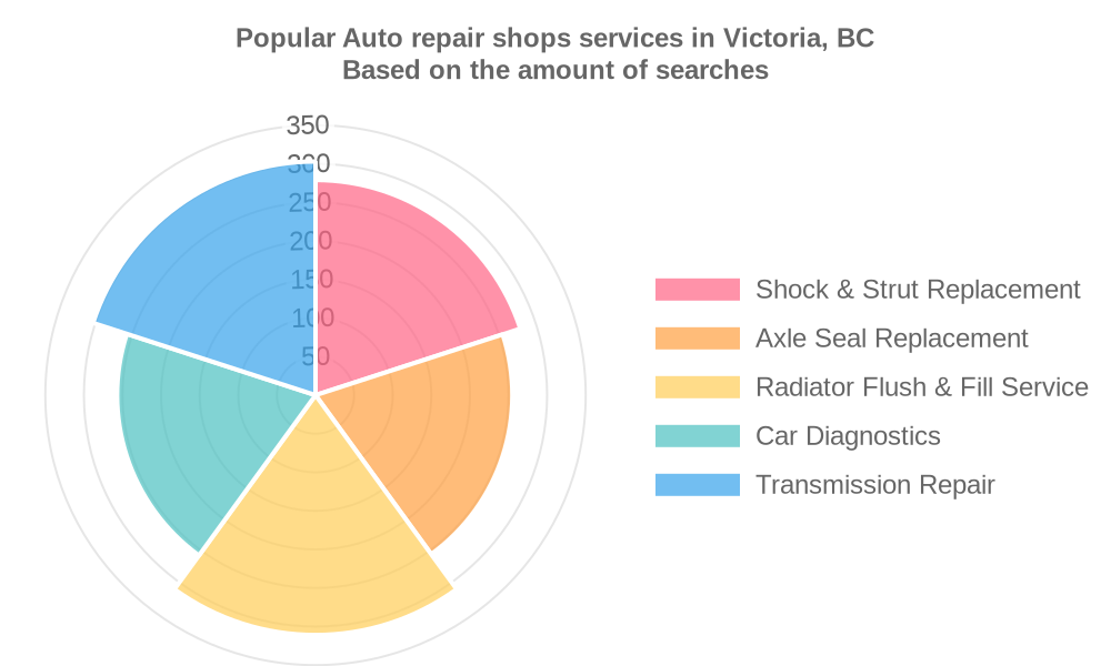 Popular services provided by auto repair shops in Victoria, BC